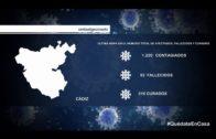 La provincia registra 1.161 casos positivos de Coronavirus