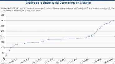 Gibraltar registra cinco casos más de coronavirus