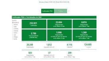 Andalucía suma 1.352 casos y registra 87 muertes, cuarta cifra más alta