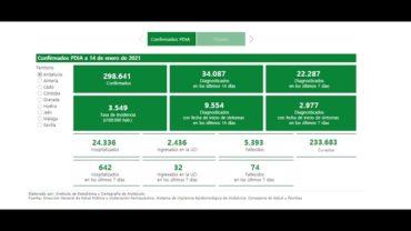 Andalucía registra 5.723 casos y 29 muertes y su tasa sube en una semana más de 200 puntos hasta 405