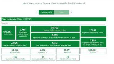 Andalucía sube su tasa hasta 434 y suma 13 muertes, la mayor cifra en julio, y 2.949 positivos