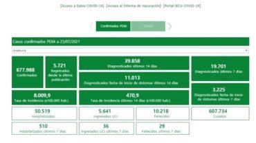 Andalucía suma 5.721 positivos, mayor cifra desde febrero, 7 muertes y su tasa es 471, 36 puntos más